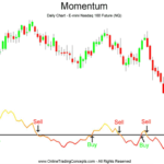 Indicatore momentum
